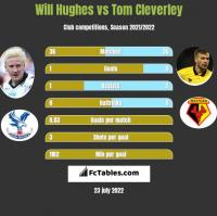 Will Hughes vs Tom Cleverley h2h player stats