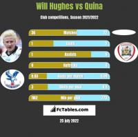 Will Hughes vs Quina h2h player stats