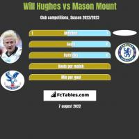 Will Hughes vs Mason Mount h2h player stats