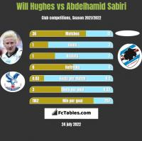 Will Hughes vs Abdelhamid Sabiri h2h player stats