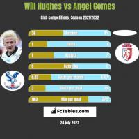 Will Hughes vs Angel Gomes h2h player stats