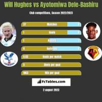 Will Hughes vs Ayotomiwa Dele-Bashiru h2h player stats