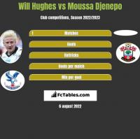 Will Hughes vs Moussa Djenepo h2h player stats