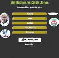 Will Hughes vs Curtis Jones h2h player stats