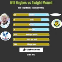 Will Hughes vs Dwight Mcneil h2h player stats