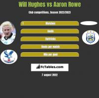 Will Hughes vs Aaron Rowe h2h player stats