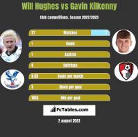 Will Hughes vs Gavin Kilkenny h2h player stats