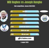 Will Hughes vs Joseph Hungbo h2h player stats