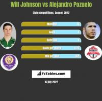 Will Johnson vs Alejandro Pozuelo h2h player stats