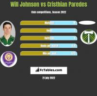 Will Johnson vs Cristhian Paredes h2h player stats