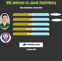 Will Johnson vs Jacob Shaffelburg h2h player stats