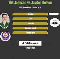 Will Johnson vs Jayden Nelson h2h player stats