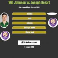 Will Johnson vs Joseph Dezart h2h player stats