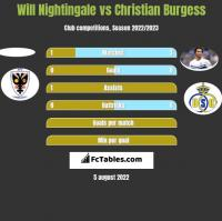 Will Nightingale vs Christian Burgess h2h player stats