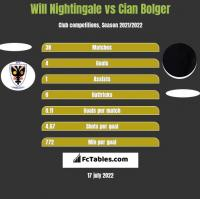 Will Nightingale vs Cian Bolger h2h player stats