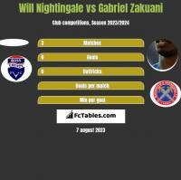 Will Nightingale vs Gabriel Zakuani h2h player stats