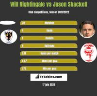 Will Nightingale vs Jason Shackell h2h player stats