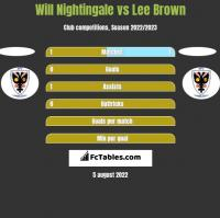 Will Nightingale vs Lee Brown h2h player stats