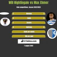 Will Nightingale vs Max Ehmer h2h player stats