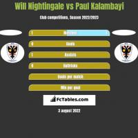 Will Nightingale vs Paul Kalambayi h2h player stats