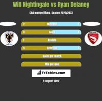 Will Nightingale vs Ryan Delaney h2h player stats