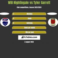 Will Nightingale vs Tyler Garrett h2h player stats