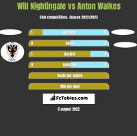 Will Nightingale vs Anton Walkes h2h player stats