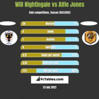 Will Nightingale vs Alfie Jones h2h player stats