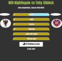 Will Nightingale vs Toby Sibbick h2h player stats