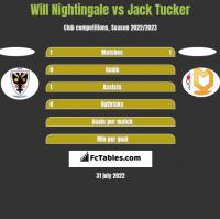 Will Nightingale vs Jack Tucker h2h player stats