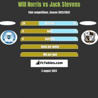 Will Norris vs Jack Stevens h2h player stats