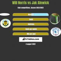 Will Norris vs Jak Alnwick h2h player stats