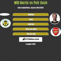 Will Norris vs Petr Cech h2h player stats