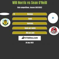Will Norris vs Sean O'Neill h2h player stats