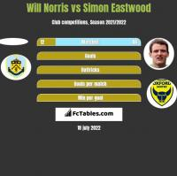 Will Norris vs Simon Eastwood h2h player stats