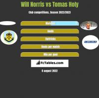 Will Norris vs Tomas Holy h2h player stats