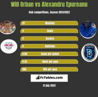 Will Orban vs Alexandru Epureanu h2h player stats