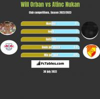 Will Orban vs Atinc Nukan h2h player stats