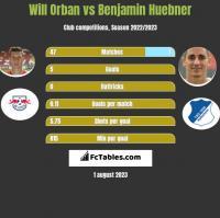 Will Orban vs Benjamin Huebner h2h player stats
