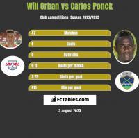 Will Orban vs Carlos Ponck h2h player stats