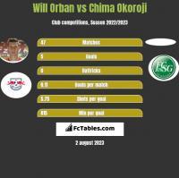 Will Orban vs Chima Okoroji h2h player stats