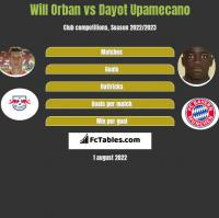Will Orban vs Dayot Upamecano h2h player stats
