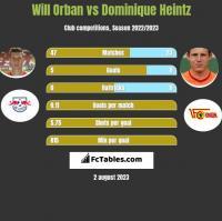 Will Orban vs Dominique Heintz h2h player stats