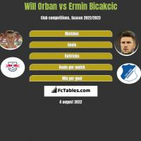 Will Orban vs Ermin Bicakcic h2h player stats