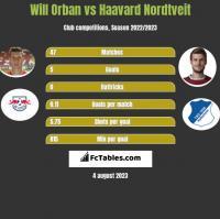Will Orban vs Haavard Nordtveit h2h player stats