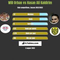 Will Orban vs Hasan Ali Kaldirim h2h player stats