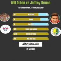 Will Orban vs Jeffrey Bruma h2h player stats