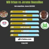 Will Orban vs Jerome Roussillon h2h player stats