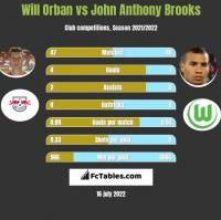 Will Orban vs John Anthony Brooks h2h player stats