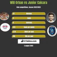 Will Orban vs Junior Caicara h2h player stats